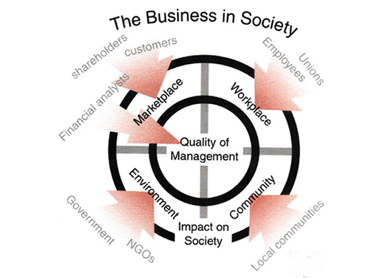 Corporate Social Responsibility – What Does It Mean?