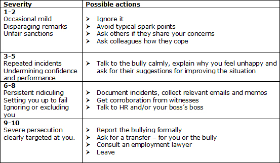 Tackling Workplace Bullying