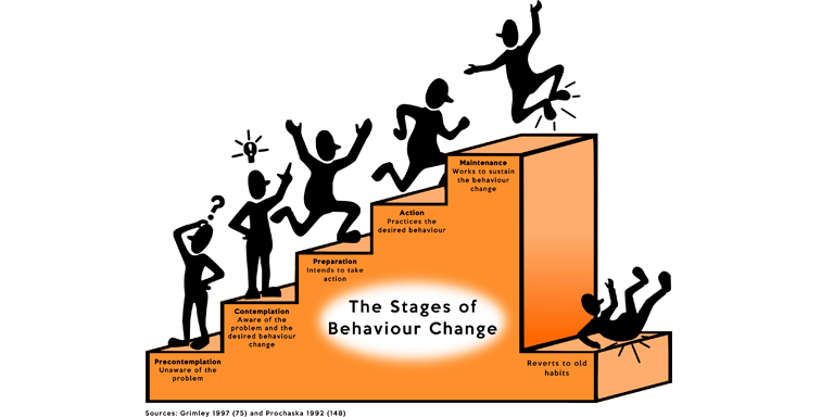 The stages of personal behaviour change